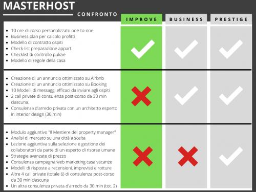 tabella corso affitti brevi improve